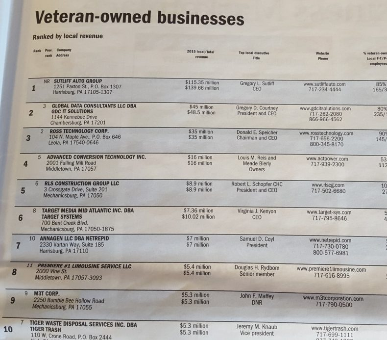 PREMIERE RANKS NO. 8 VETERAN-OWNED BUSINESSES